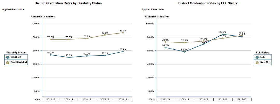 District Graduation Rates by Disability and ELL Status