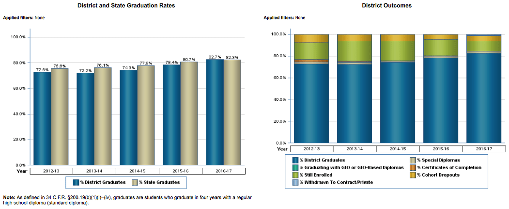 District & State Graduation Rates and District Outcomes