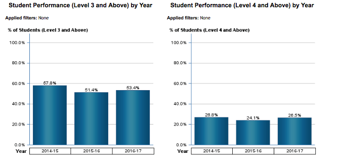 Student Performance (Level 3 & Above) and (Level 4 & Above) by Year (Algebra 2 EOC)