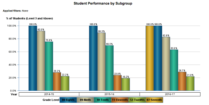 Student Performance by Subgroup (Algebra 2 EOC)