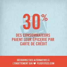 30% des consommateurs paient leur épicerie à crédit
