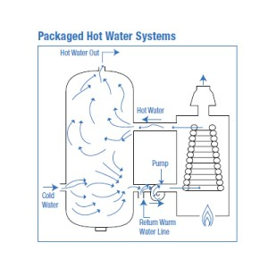 Gas Fired Water Heaters And Hydronic Systems