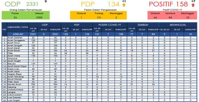 Update COVID-19 Aceh 23 Juli: Positif Bertambah 7 Kasus, 7 Sembuh, 1 Meninggal
