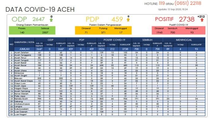 Pecah Rekor! Kasus Positif Covid-19 di Aceh 13 September Bertambah 212, Total 2.738