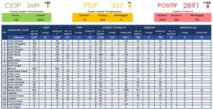 Update Corona di Aceh 14 September: Bertambah 153 Kasus Positif, 5 Meninggal