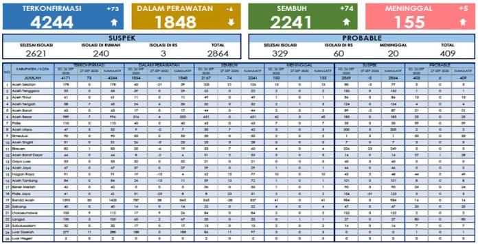 Kasus Corona di Aceh Tembus 4.244 Orang: 155 Meninggal, 2.241 Sembuh