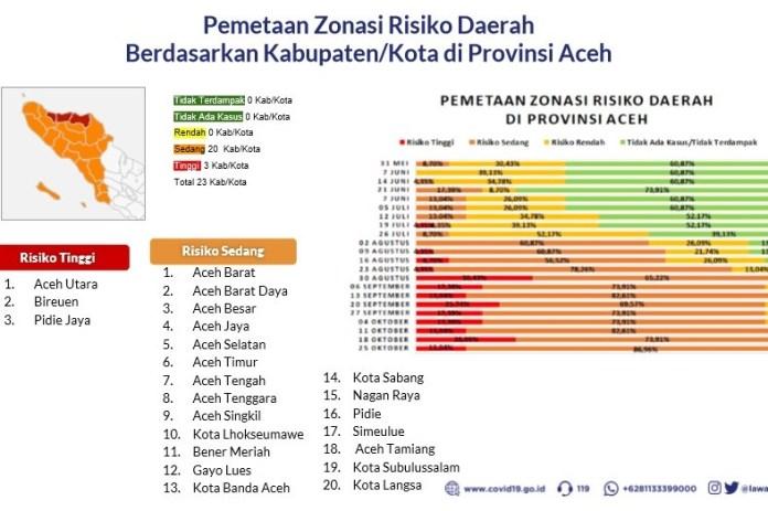 Update Peta Zonasi Risiko COVID-19 di Aceh Pidie Jaya Kembali Zona Merah