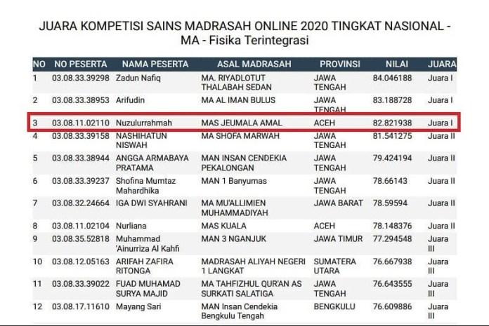 Siswi MAS Jeumala Amal Persembahkan Medali Emas untuk Aceh di KSM 2020