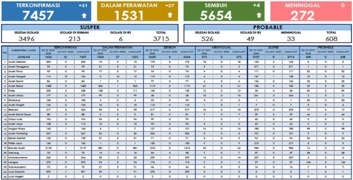 Hari Ini, Bertambah 31 Kasus Positif COVID-19 dan 4 Pasien Sembuh di Aceh