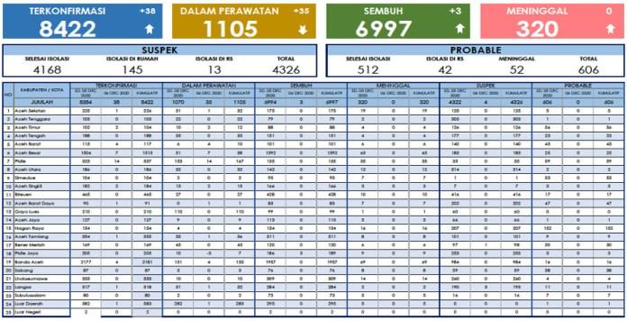 Kasus Corona di Aceh: 8.422 Positif, 6.997 Sembuh, 320 Meninggal