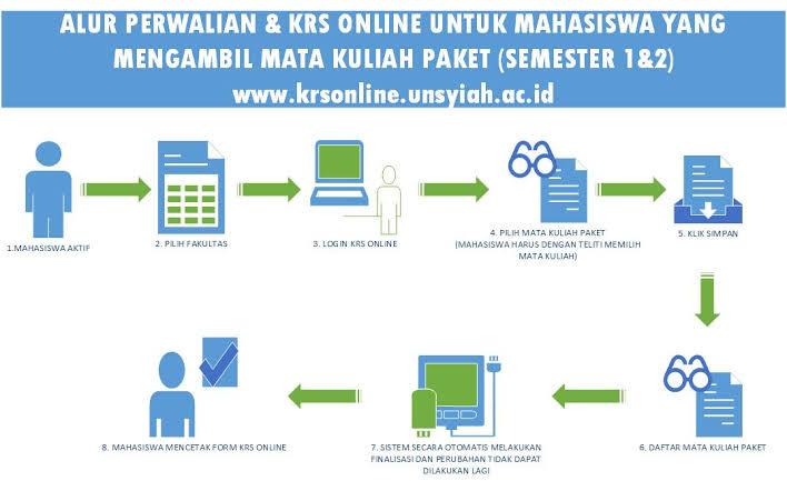 Tips mengisi KRS online