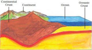 Class 7 Geography Chapter 2 Important Notes