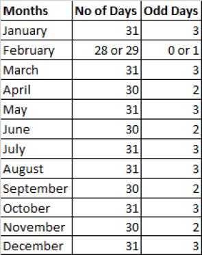 Number of odd days in months during a year.