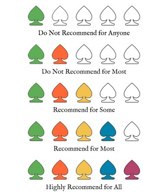 Recommendation Ratings
