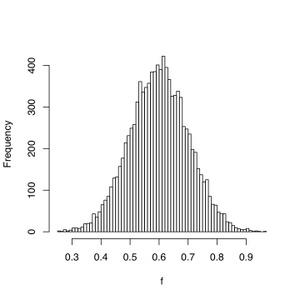 Gaussiangaindistribution