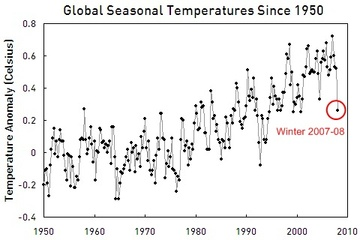 Global_seasonal_temps_19502008