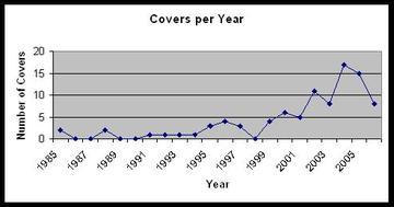 Coversgraph