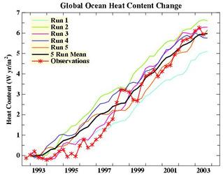 General_circulation_models_and_ocean_hea