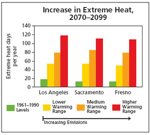 Increase_in_extreme_heat_in_ca_1