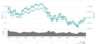 Chute du cours du Bitcoin à son niveau le plus bas du mois après que Google annonce qu'il bannit les publicité sur le Bitcoin