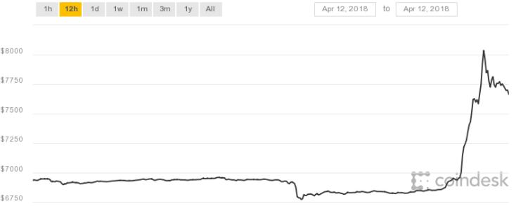 Envolée du cours du Bitcoin: le cours monte de 1000 $ en 60 minutes