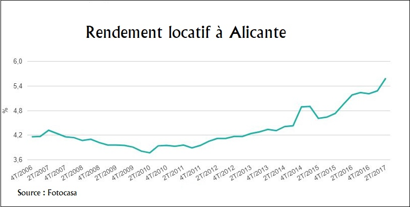 Alicante rendement locatif Fotocasa Acheter en Espagne