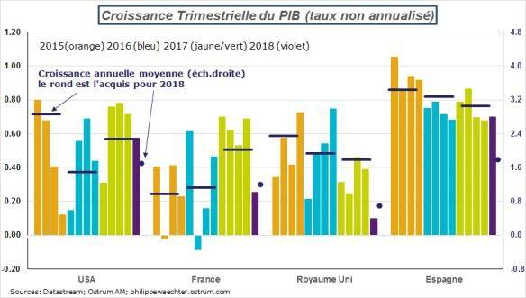 Croissance acheter immobilier en Espagne