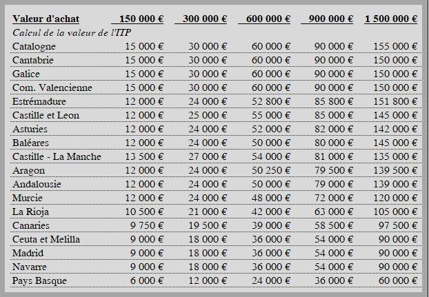 Calcul ITP acheter immobilier en Espagne
