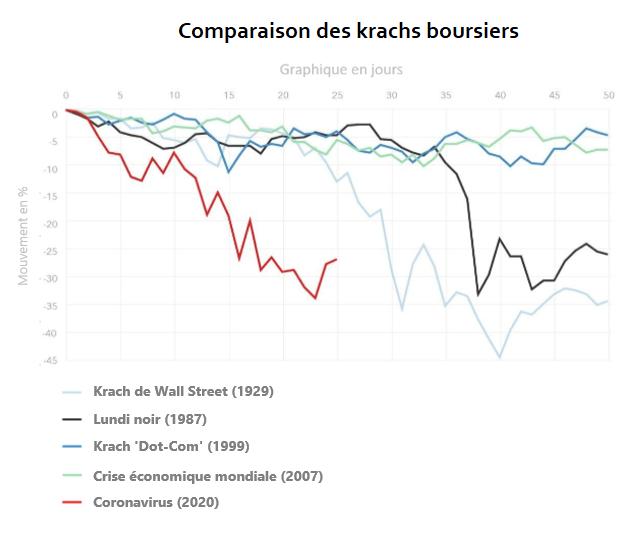 Graphique Coronavirus crise boursière comparaison acheter immobilier espagne