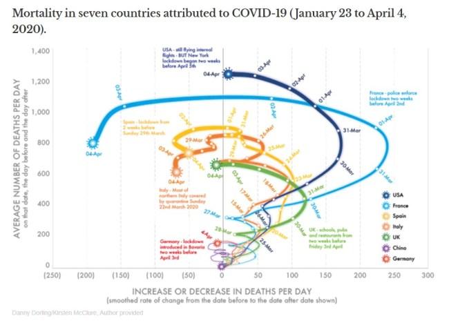 Graphique Coronavirus mortalité 7 pays acheter immobiliere espagne