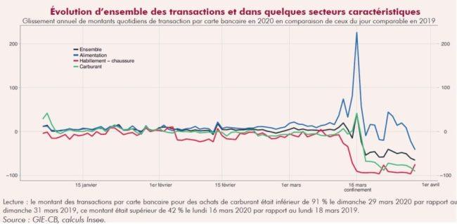 Graphique INSEE Coronavirus Covid-19 transactions par secteurs activité acheter immobilier espagne