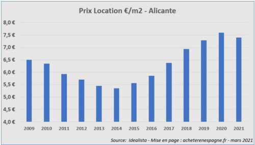Prix loyers Alicante 2006 2021 acheter immobilier en Espagne