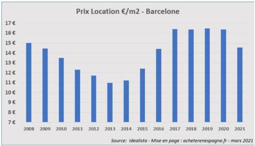 Prix loyers Barcelone 2006 2021 acheter immobilier en Espagne