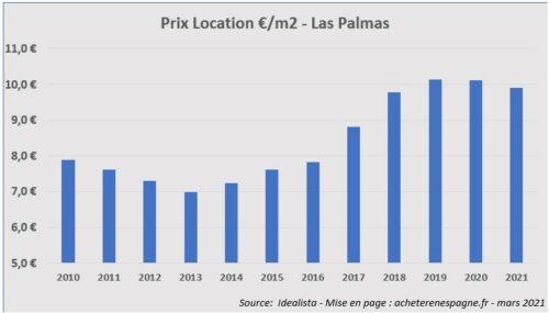 Prix loyers Las Palmas 2006 2021 acheter immobilier en Espagne