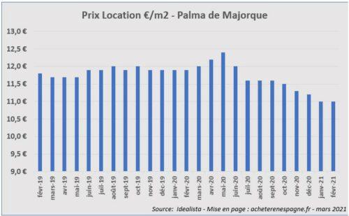 Prix loyers Palma de Majorque 2019 2021 acheter immobilier en Espagne