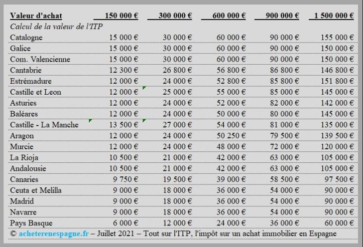Taux et calculs de l'ITP acheter immobilier en Espagne