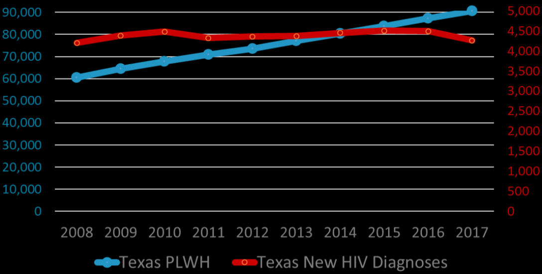 HIV in TX graph