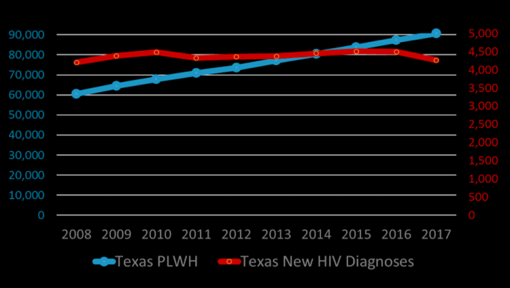 Overview of HIV in Texas