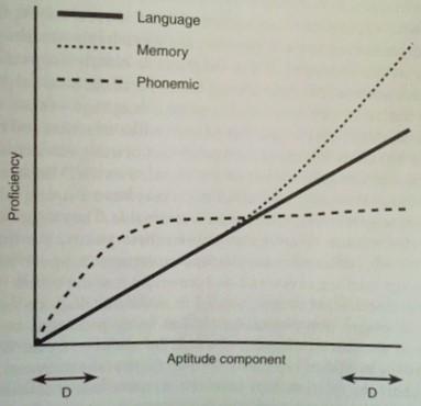 Figure 1. Components of Language Learning Aptitude (Skehan 1998: 217)