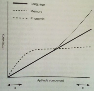 Is there a talent for language learning?