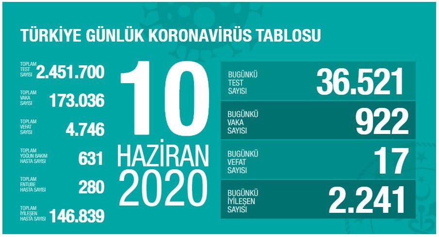 10 Haziran 2020 Çarşamba günlük koronavirüs tablosu