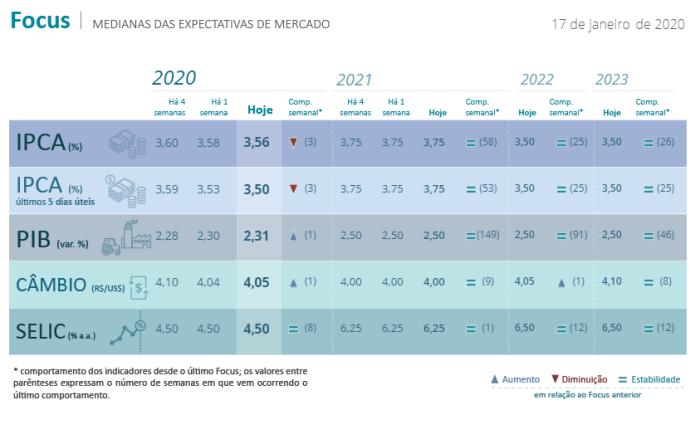 boletim focus 200120 - Projeções - Dívida Pública, Inflação, Juros e PIB