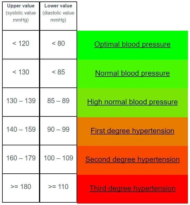 BP cha from Bloodpressureok.com