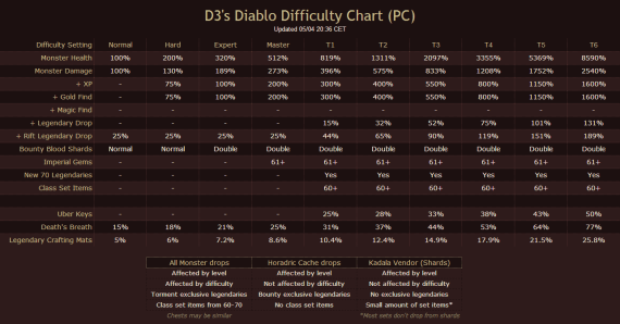 Diablo 3 RoS difficulty chart