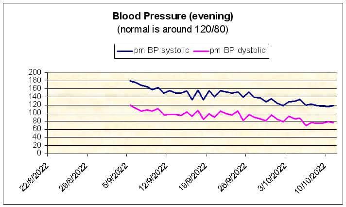 Evening blood pressure chart
