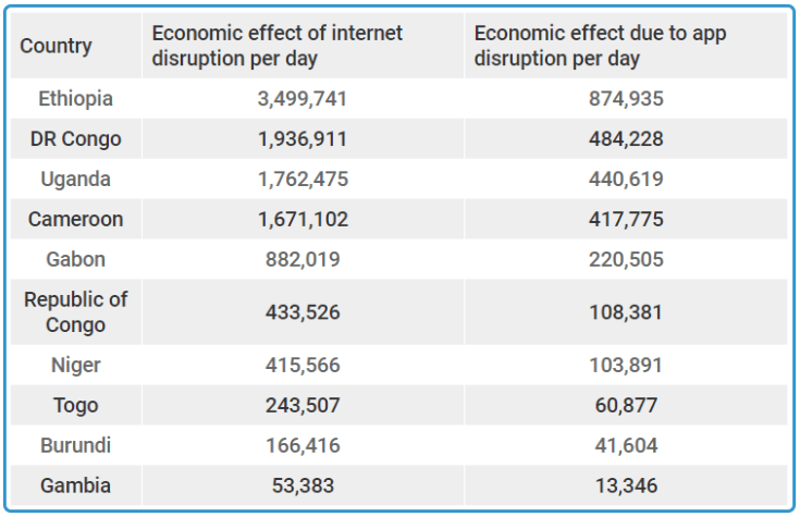 Estimated economic impact of a total internet blackout and app shutdown per day in US$