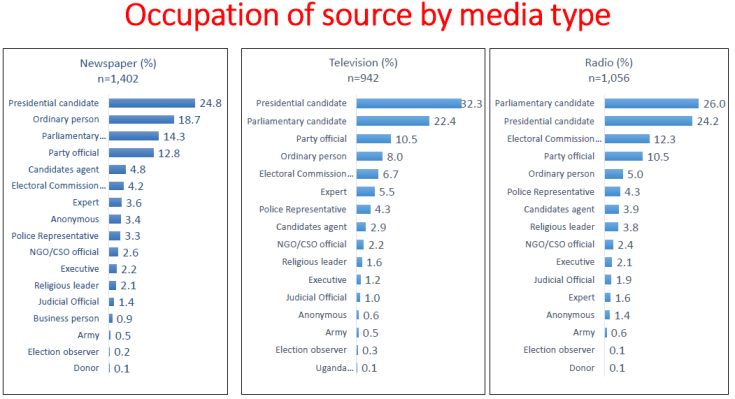 Occupation of election news sources - December 2015
