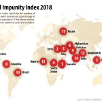 Impunity in the murders of journalists emboldens censorship – CPJ