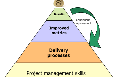 software-delivery-business-results