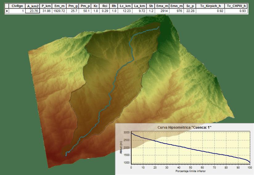 Parámetros morfométricos de cuenca hidrográfica
